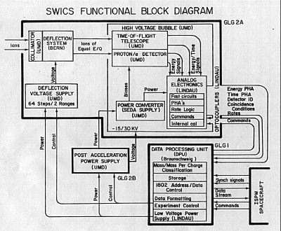 function block diagram for ils block diagram for programming